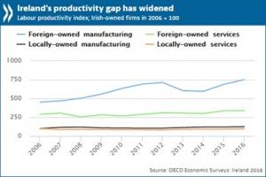 Ireland productivity gap_final_0.jpg