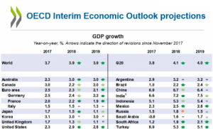 OECD-Interim-Outlook-Projections_0_0.PNG