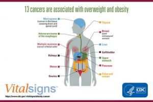 p1003-vs-obesity-cancer_0.jpg