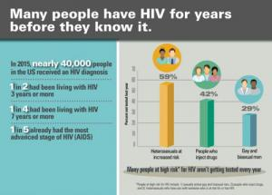 p1128-hiv-testing-frequency-VS_0_0.jpg